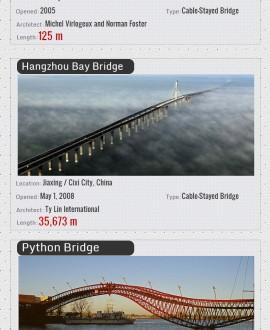 best strongest bridges in the world infographics. Black Bedroom Furniture Sets. Home Design Ideas