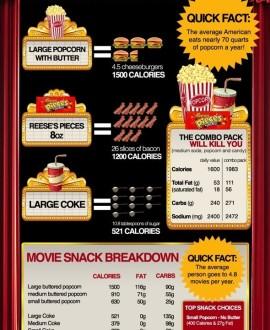 history fast food infographics graphsnet