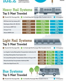 Public Transportation Facts (InfoGraphic) - Infographics