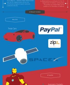 History of Elon Musk Archives - Infographics | Graphs net