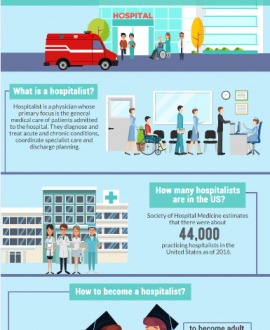 Everything You Need to Know about Hospitalst Physicians