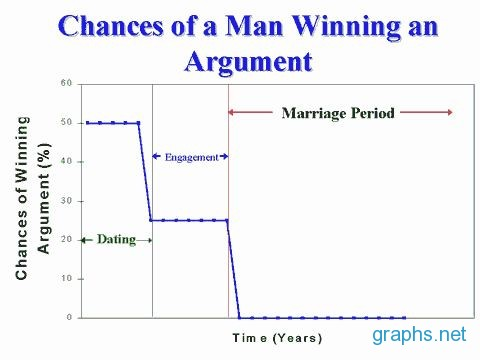 Dating graphs