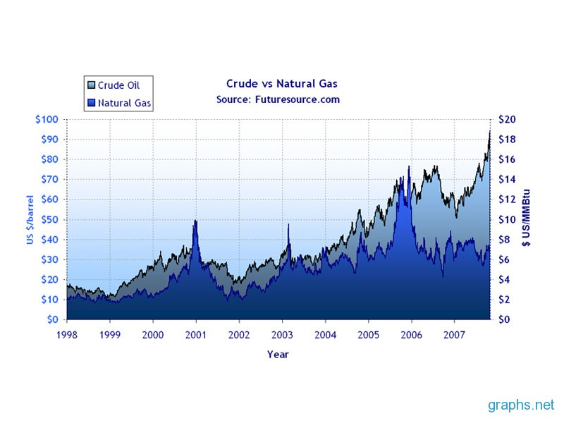 gasoline and crude oil prices why The 4% drop in crude oil prices crimped wall street, pushing the standard & poor's 500 index down 07% to 2060 and igniting big losses among already hard-hit energy producers and oil patch stocks the latest drop in oil is likely to fuel fresh cuts in gasoline prices in the weeks ahead, saving consumers, shippers and airlines.