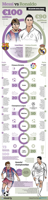 Messi vs Ronaldo infograph