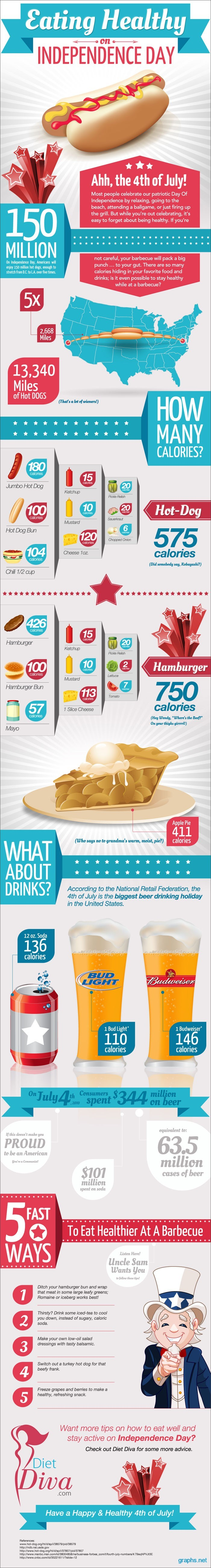 4th july healthy eating facts