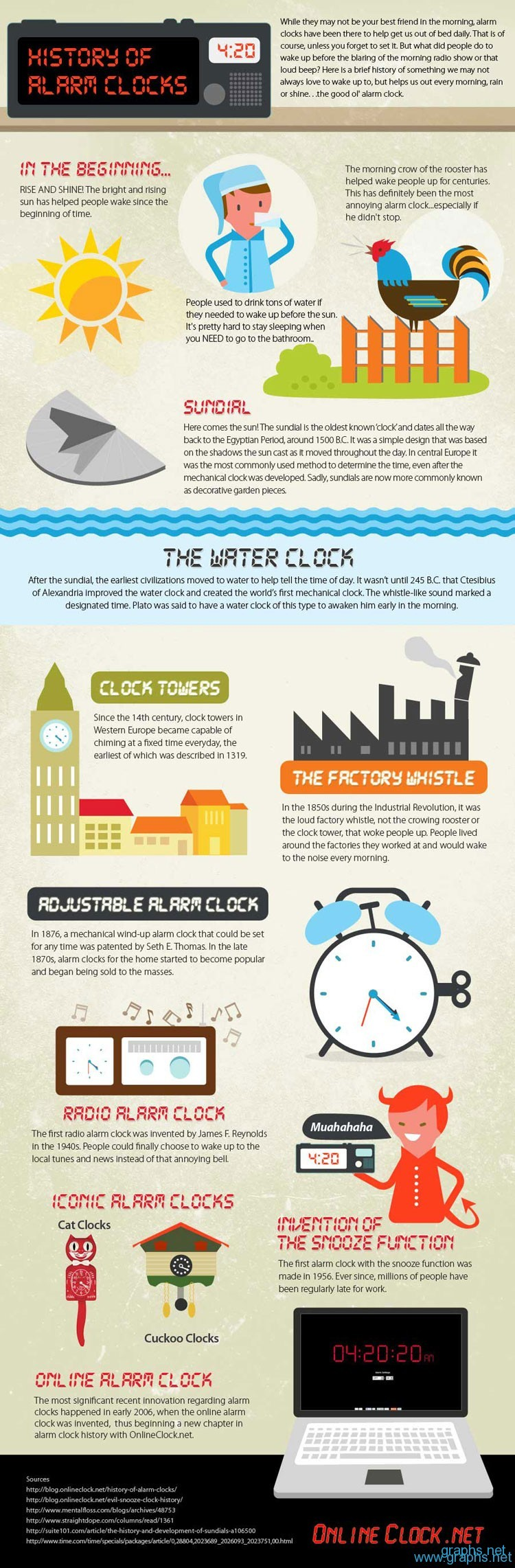 History of the Alarm Clock