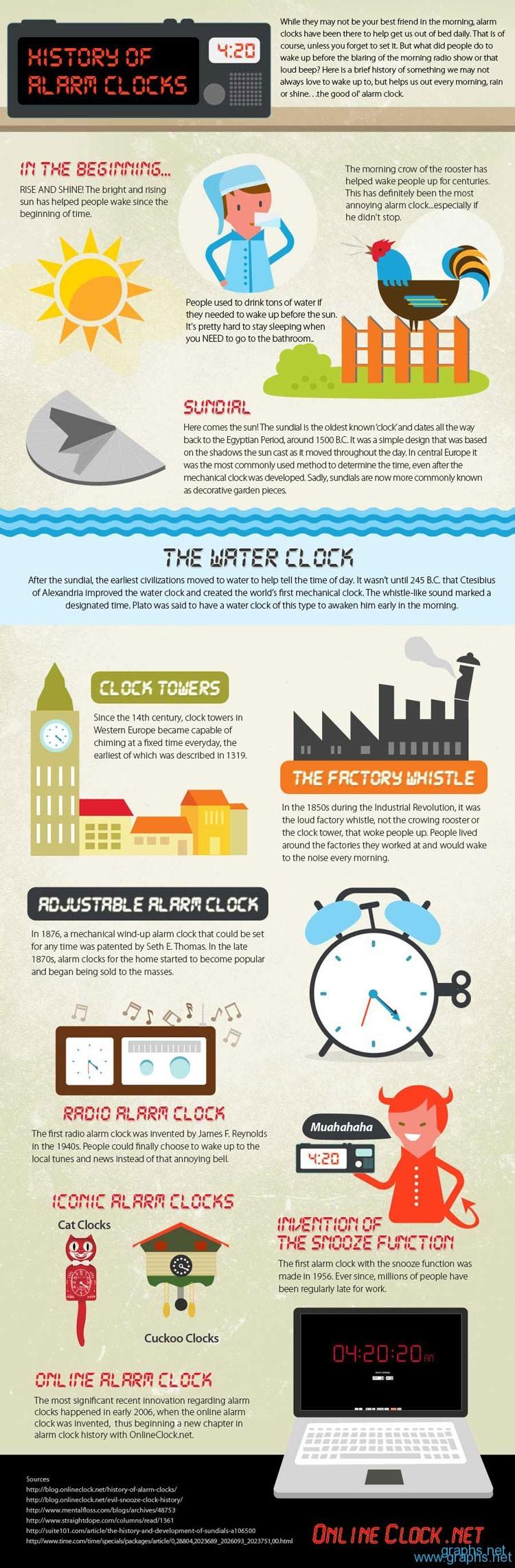 History of the Alarm Clock