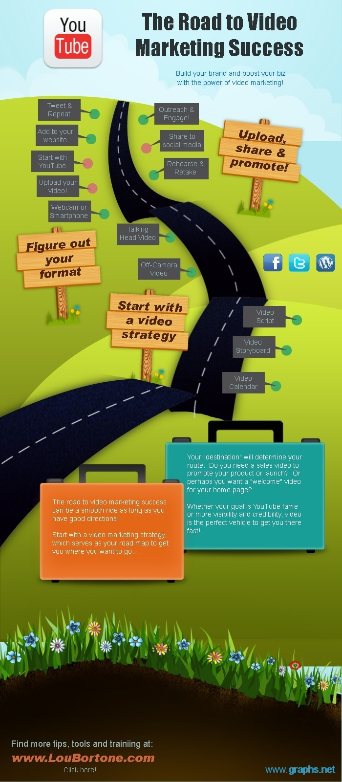 Success of Video Marketing Strategy