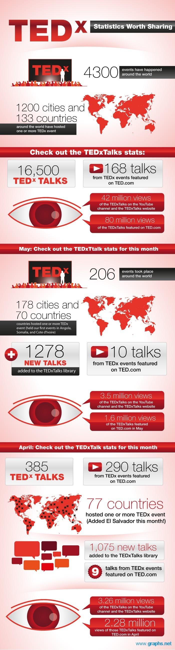 TEDx Sharing Statistics