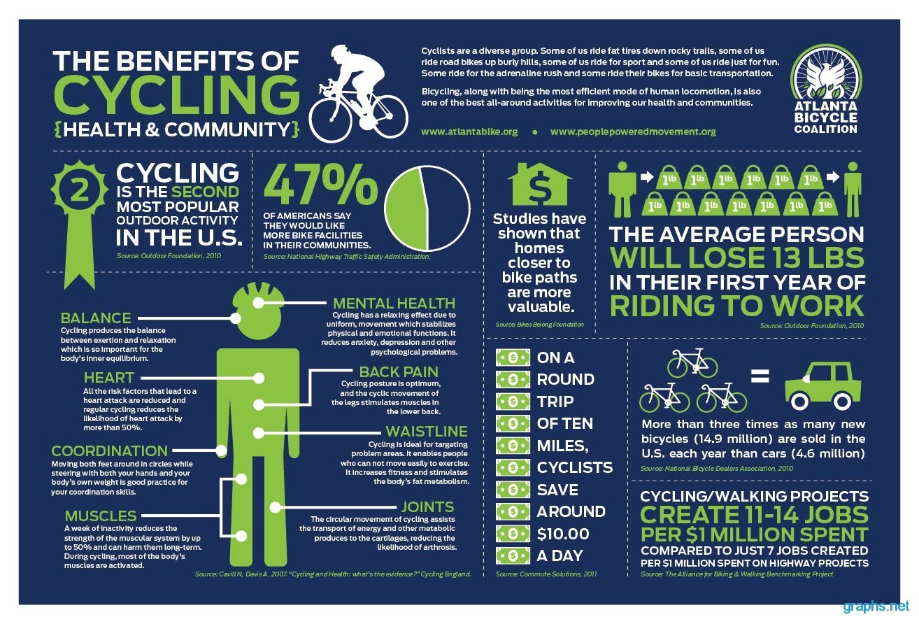 benefits of cycling health and community