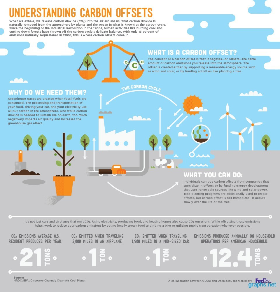 carbon offsets definition