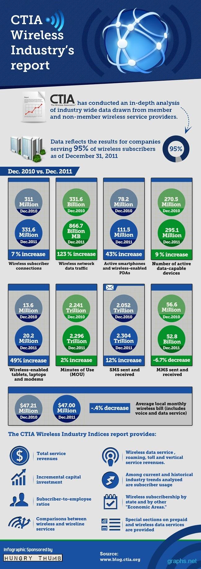 ctia wireless data traffic report