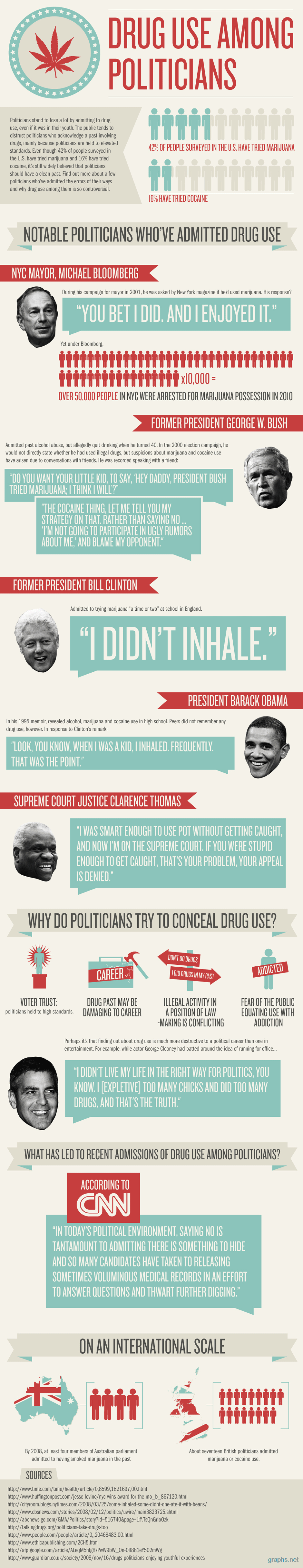 drug use among presidents
