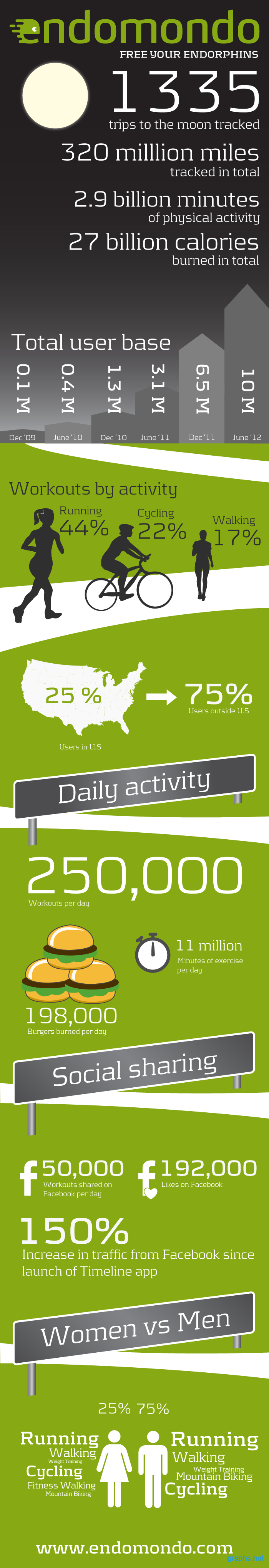 endomondo user activity