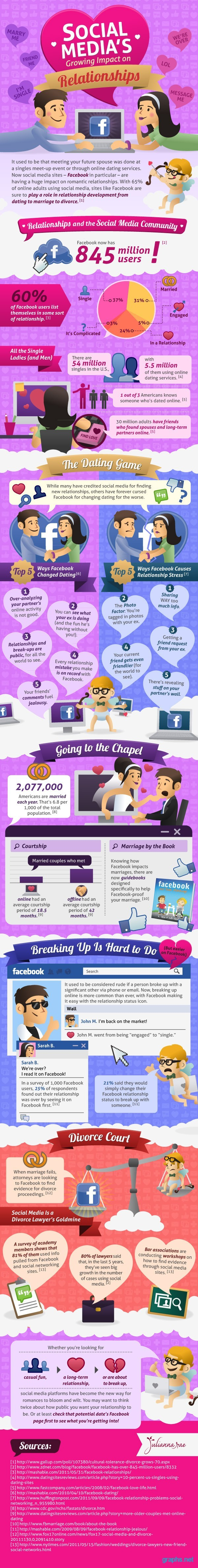 facebook impact on relationships