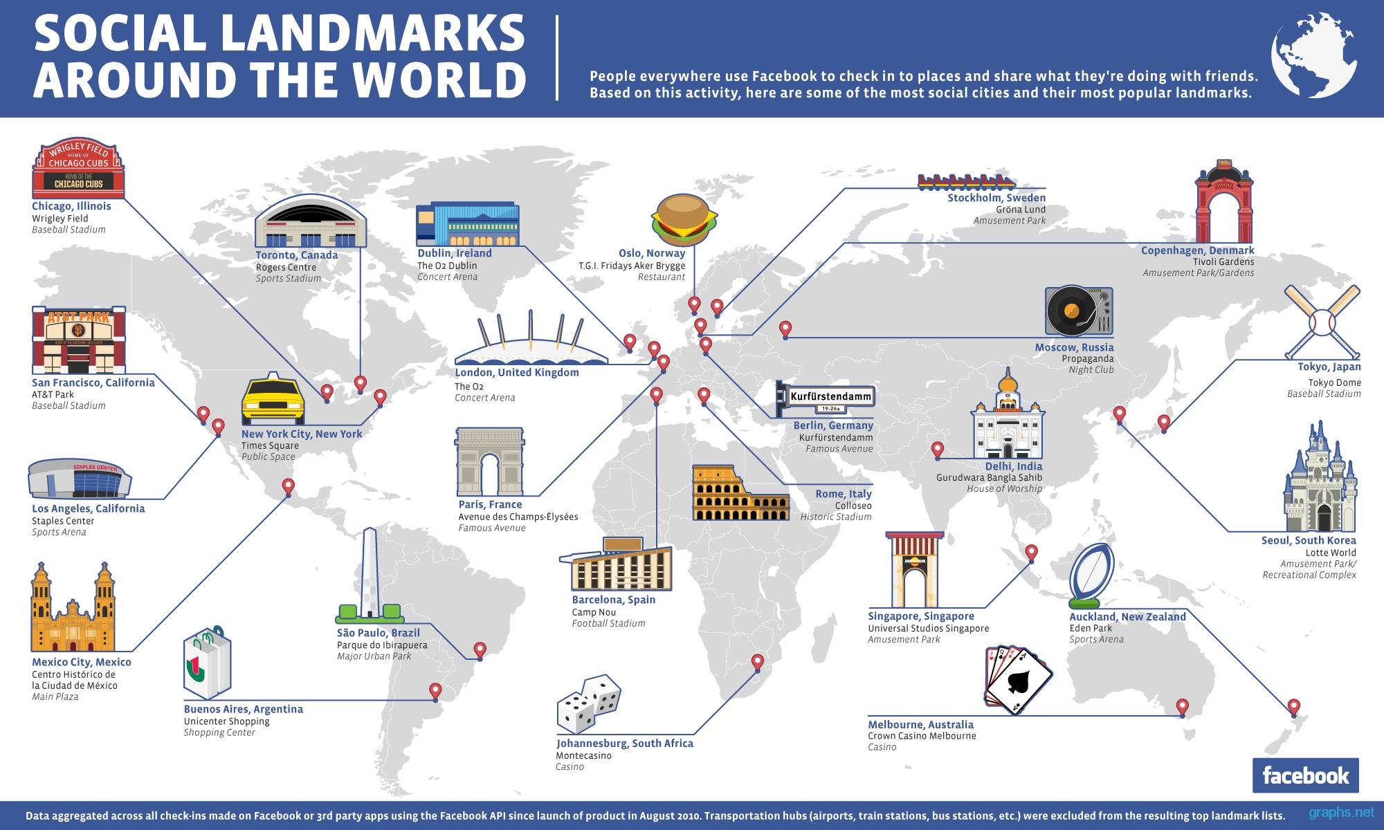 facebook popular landmarks