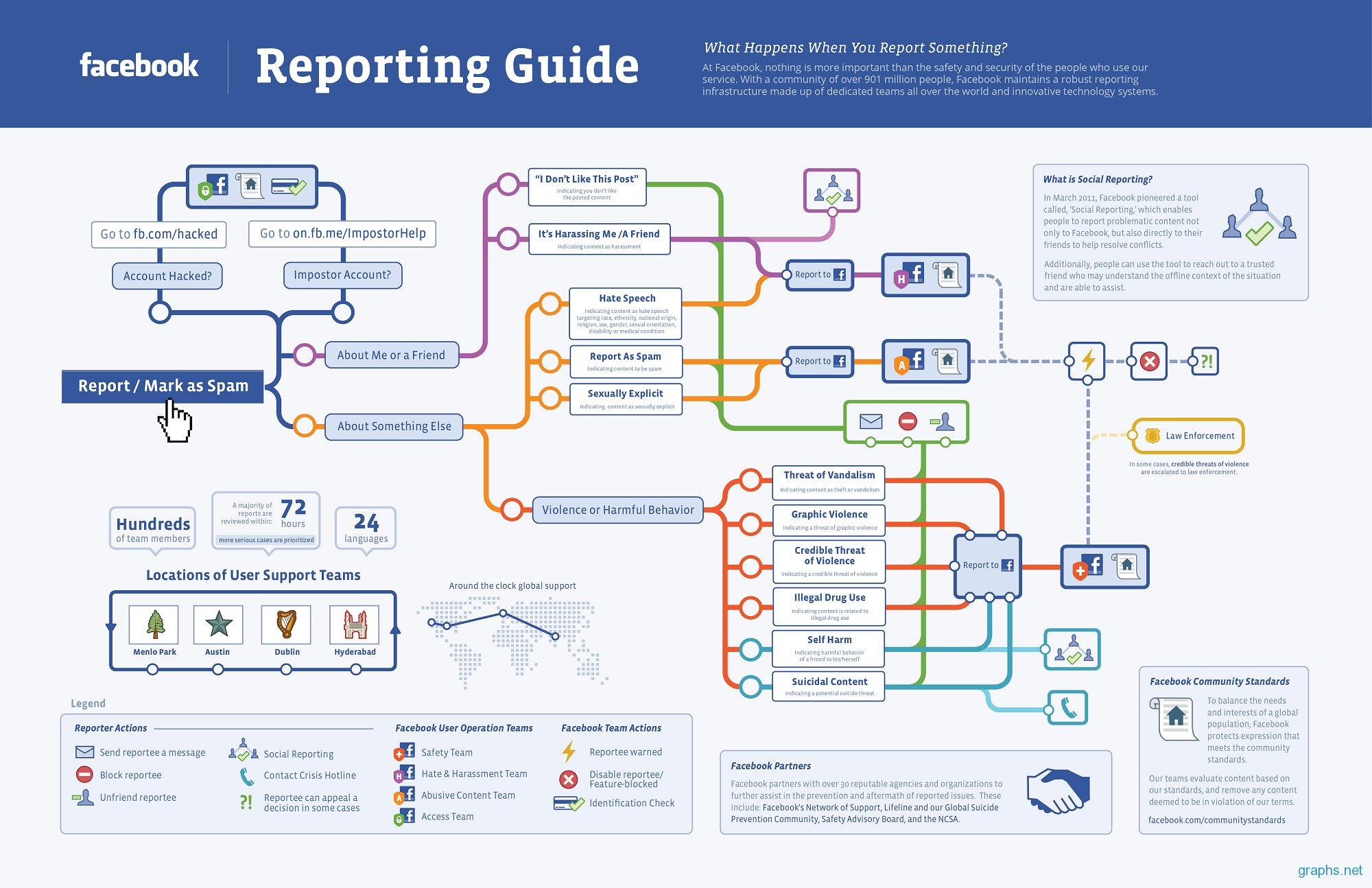facebook post reporting process