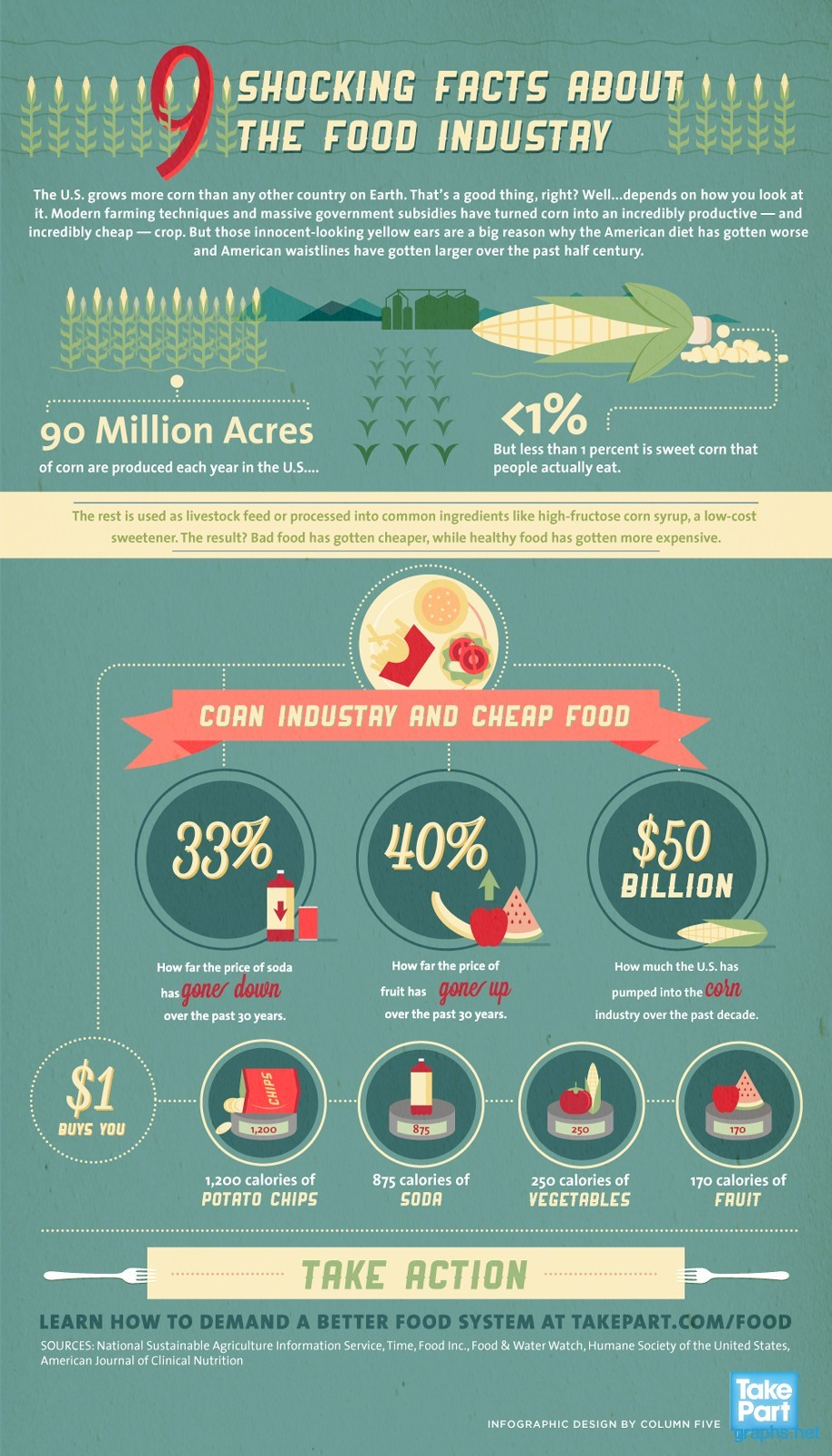 food industry statistics