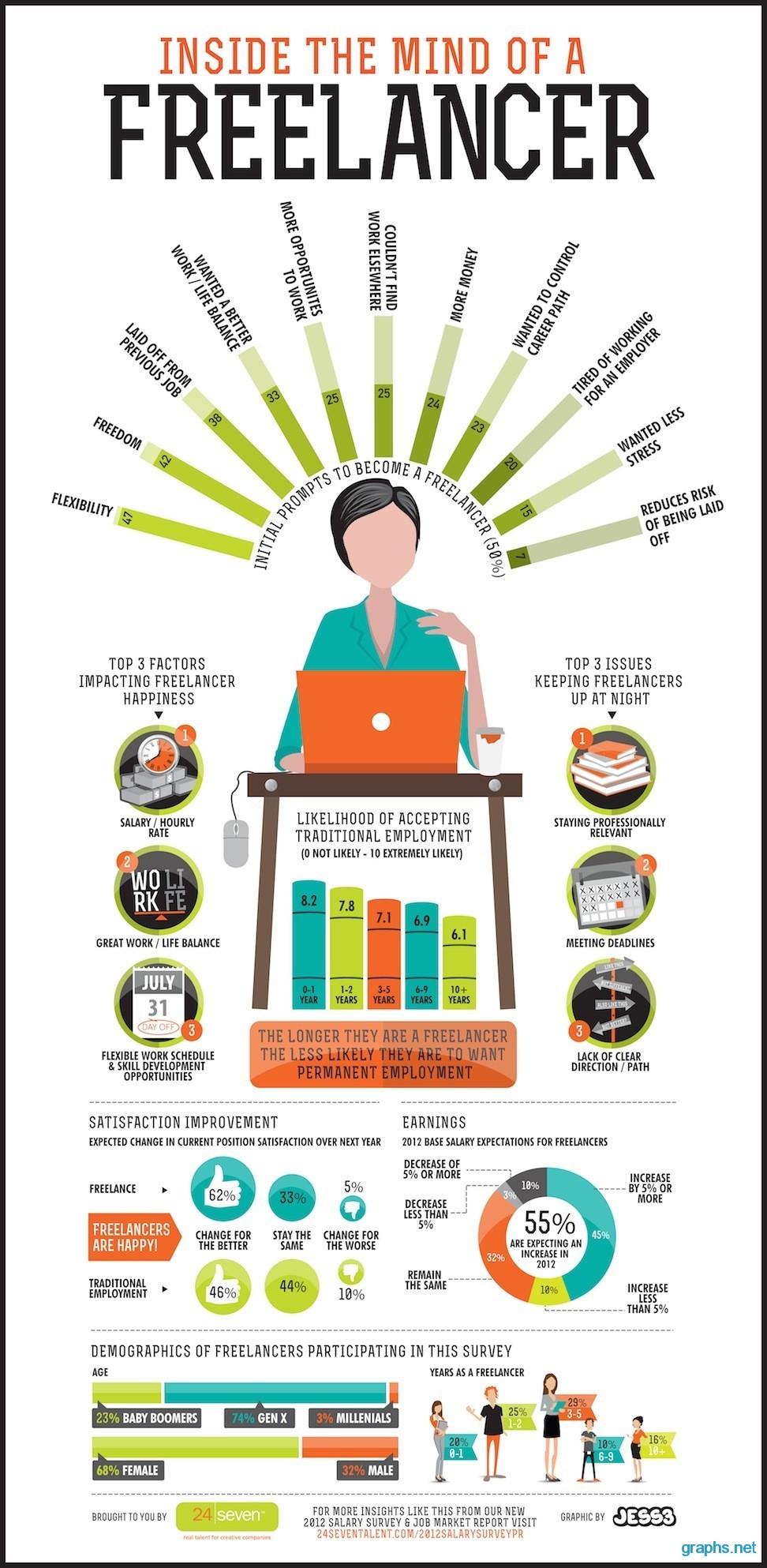 freelance work performing guide