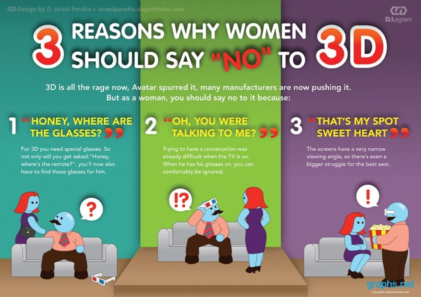 girls should say never no to 3d