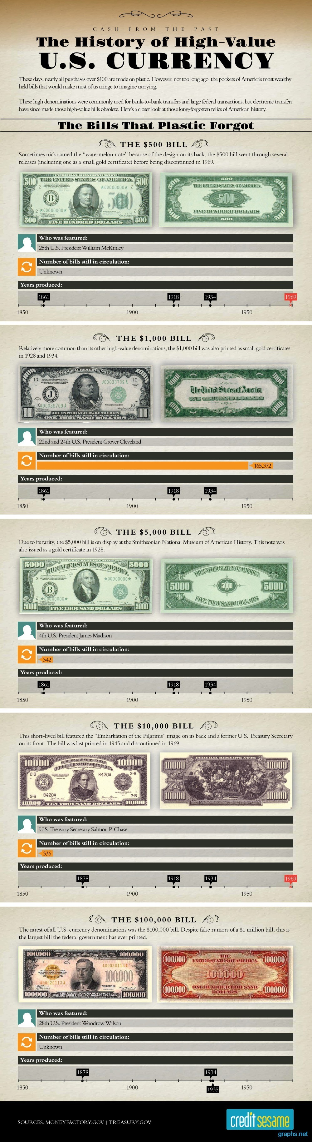 history of High-Value U.S. Currency: The Bills That Plastic Forgot