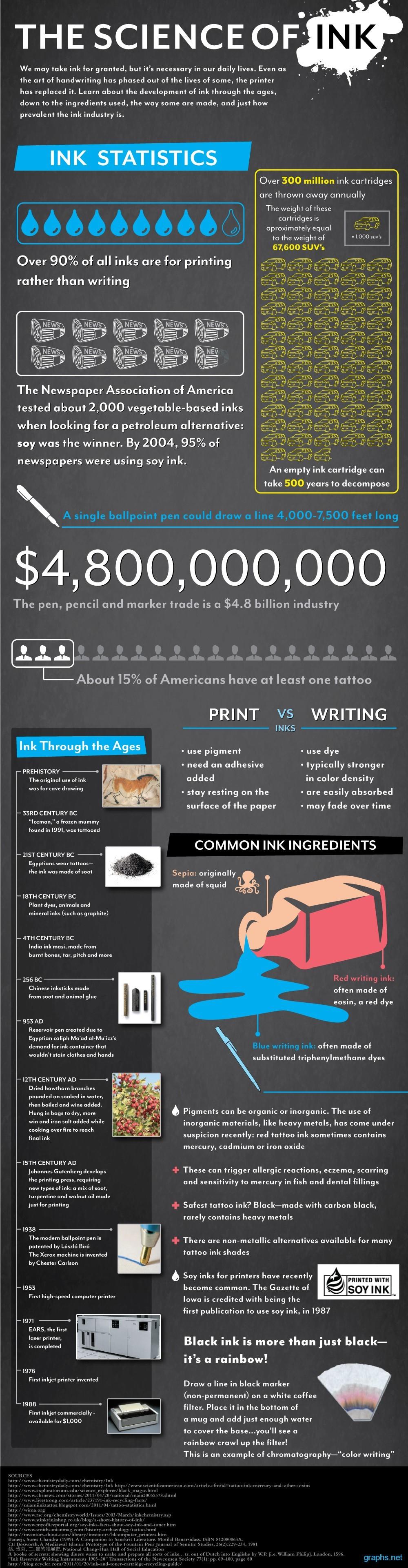 ink statistics