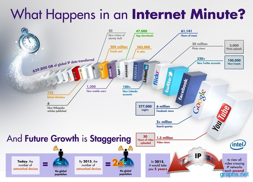 internet effects in minute
