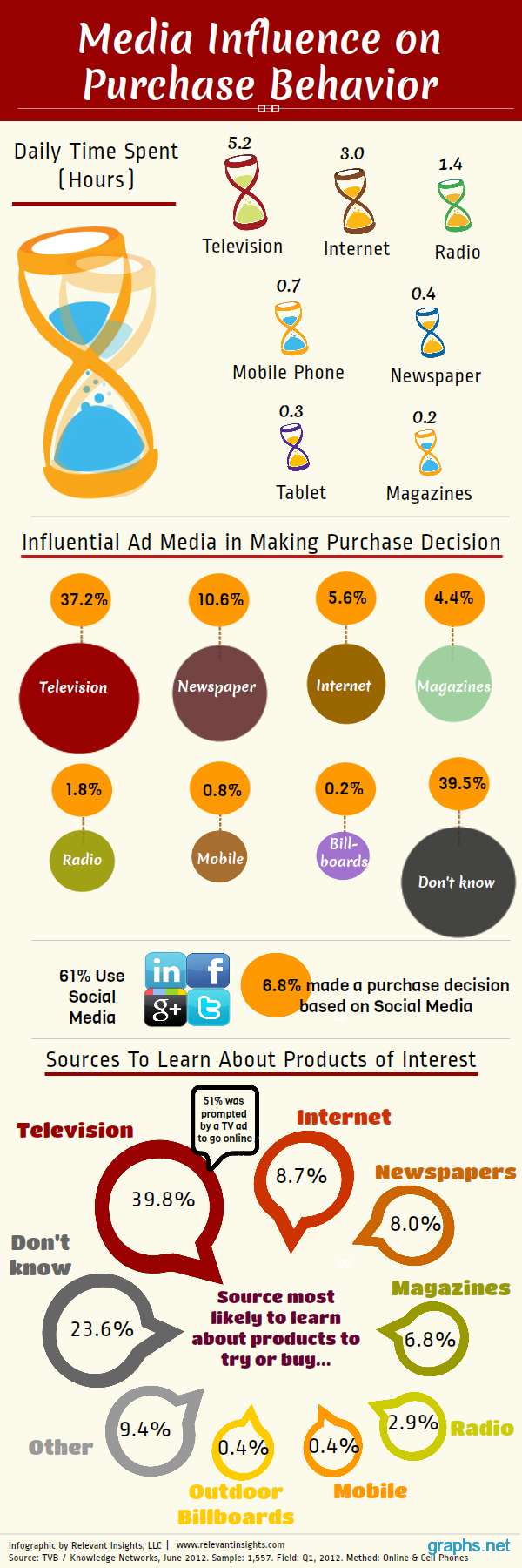 media influence behavior