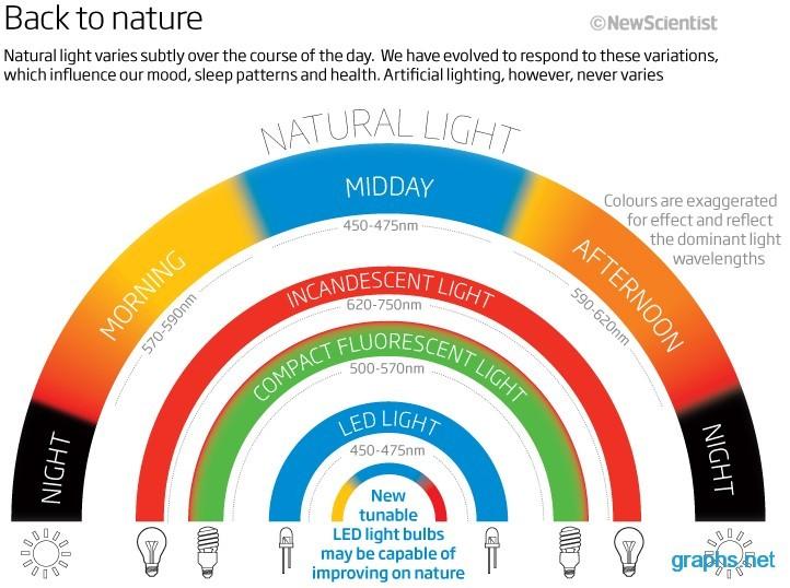 natural light color spectrum