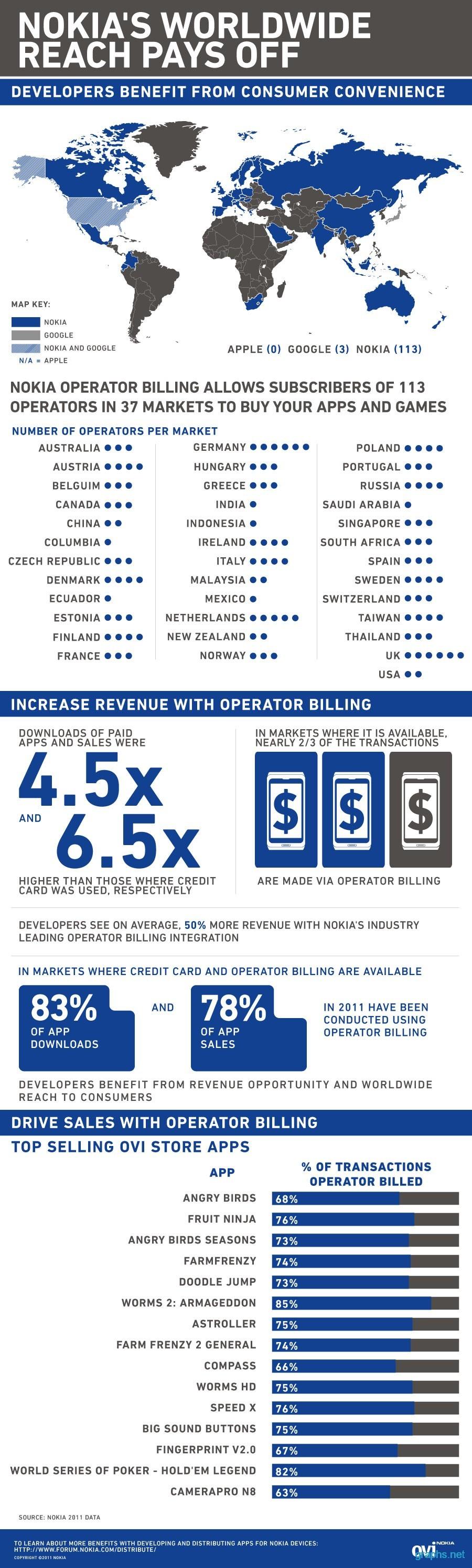 nokia worldwide market statistics