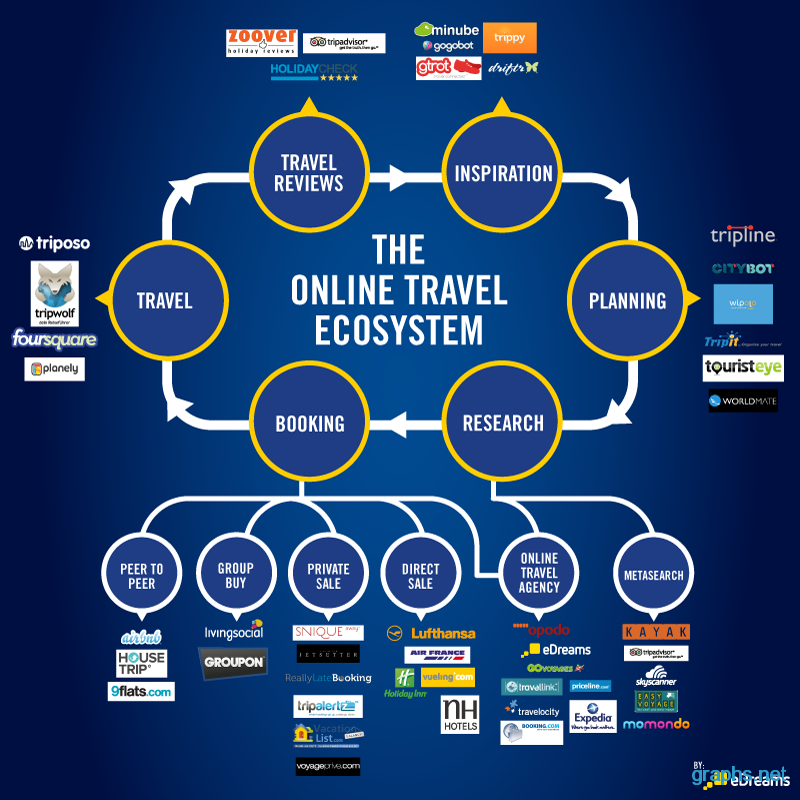 online travel ecosystem flow chart