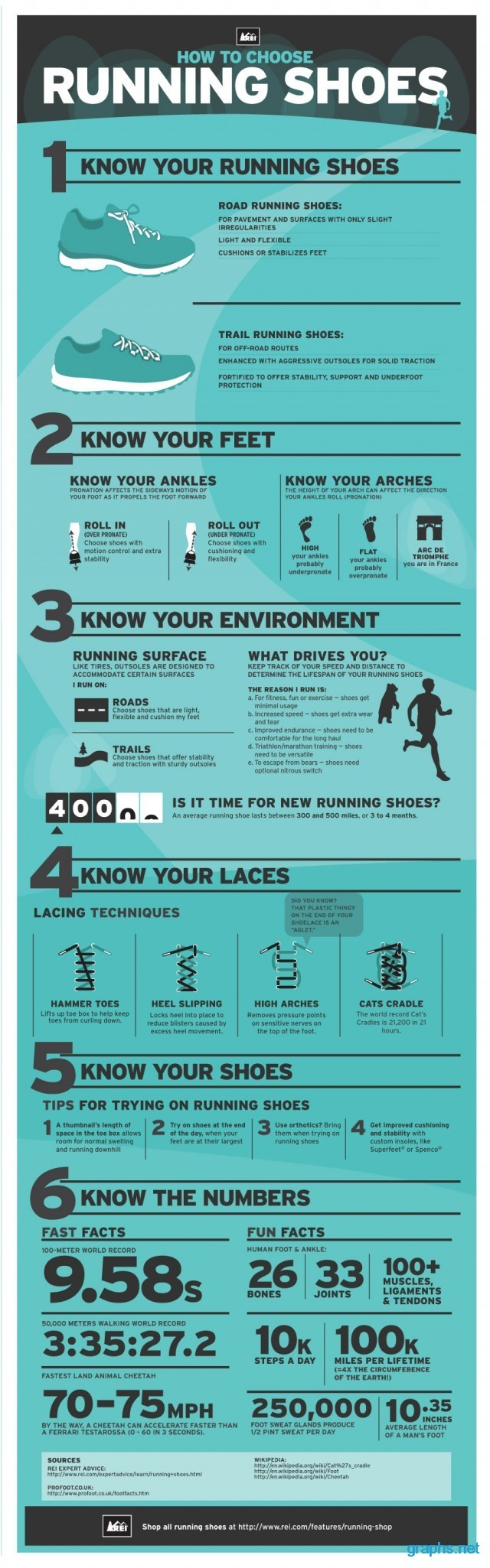 running shoes facts