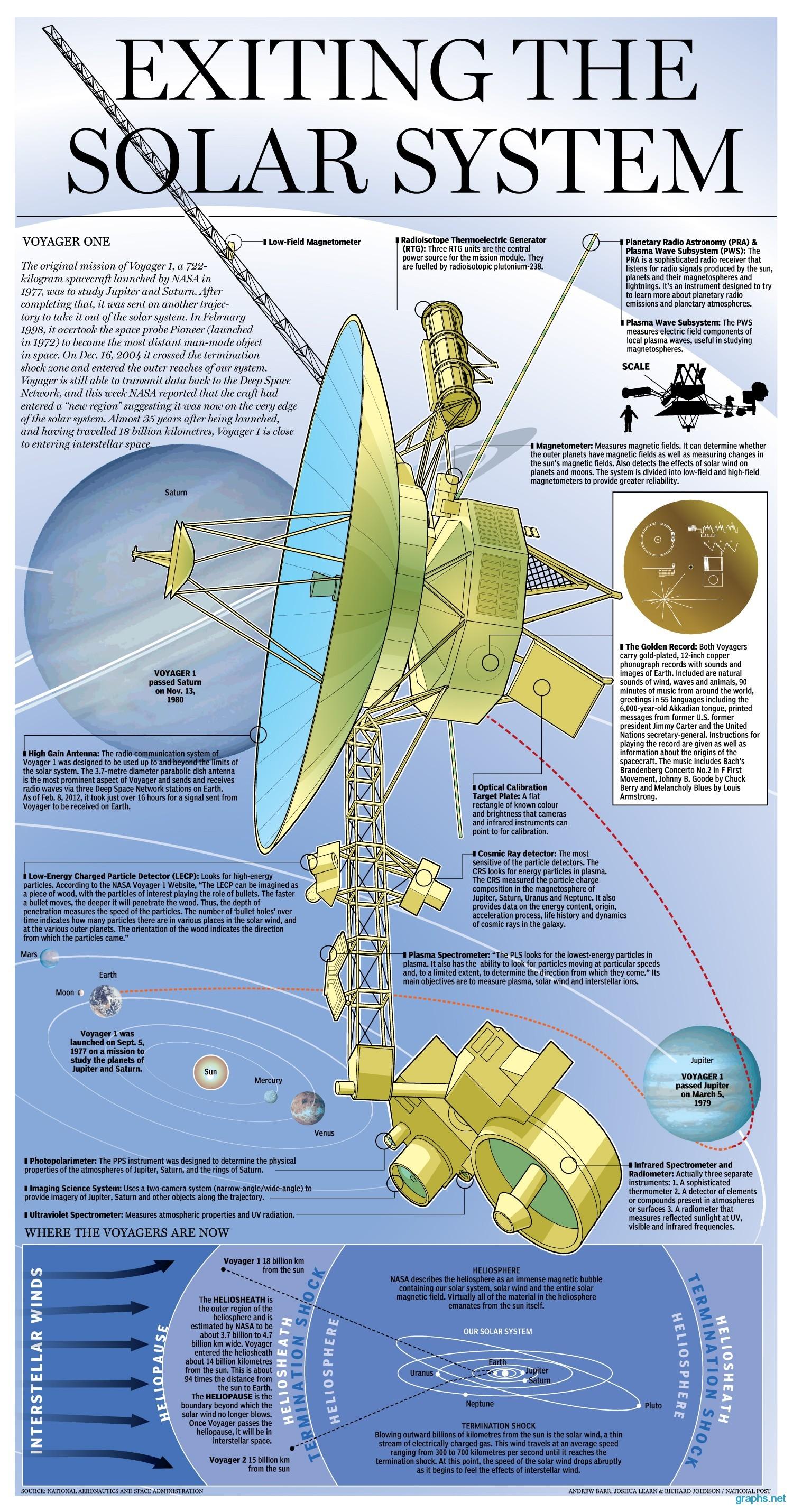 short history of solar system