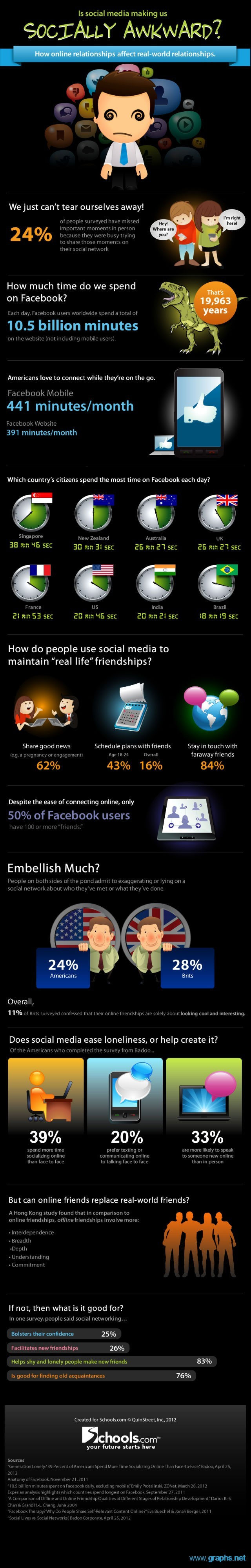 social media socially awkward infographic