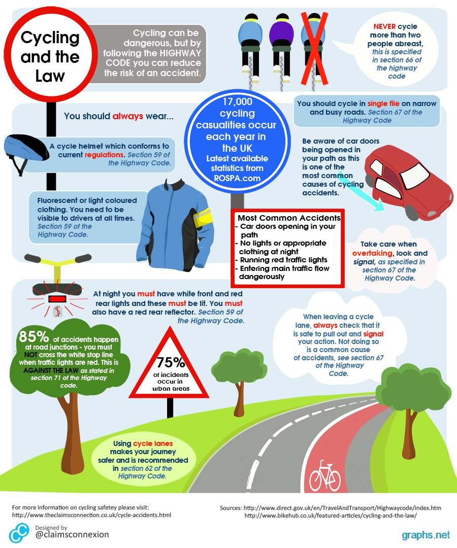 uk cycling facts