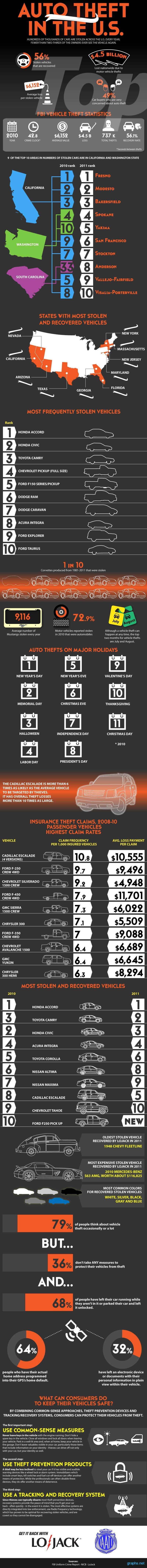 us auto theft statistics