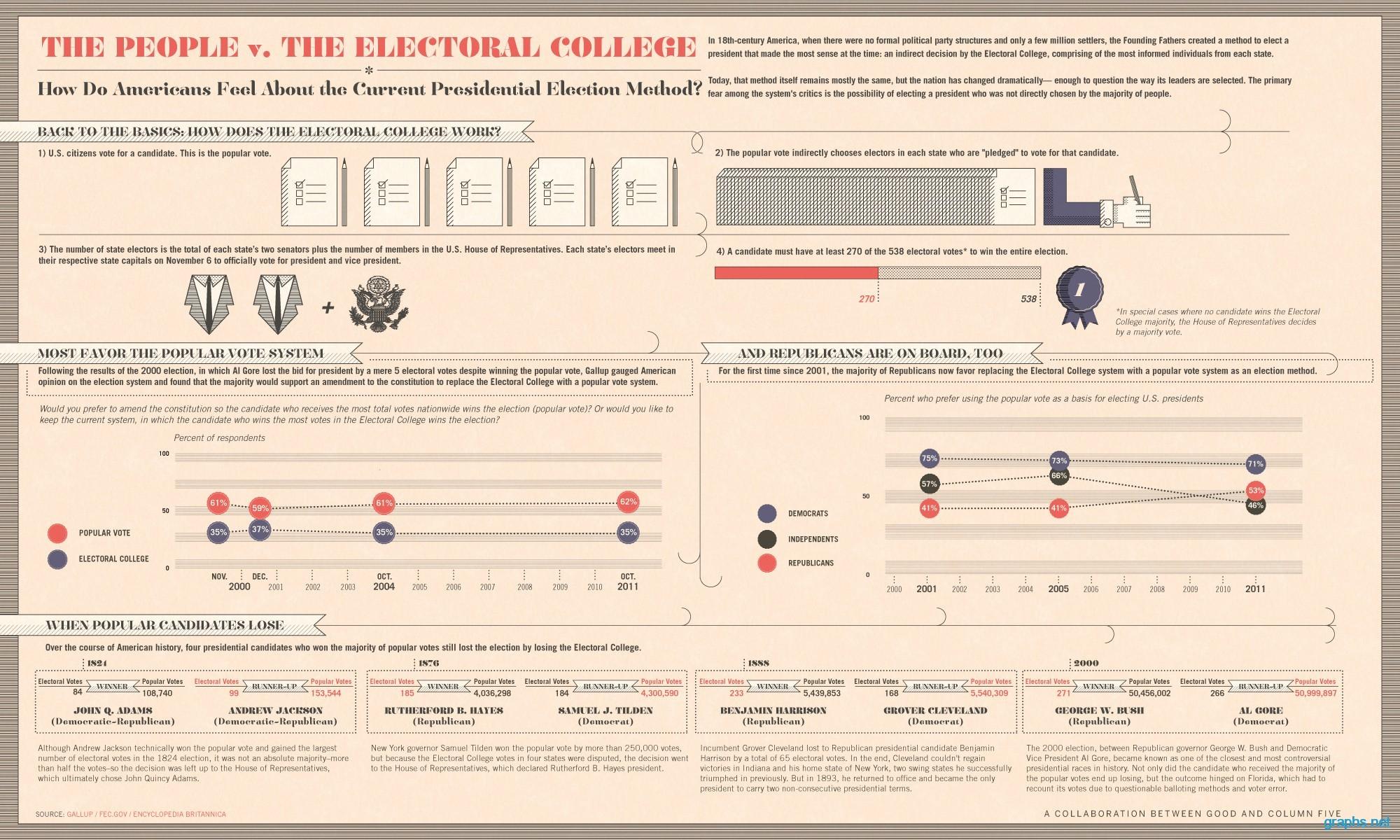 us presidential elections electoral college