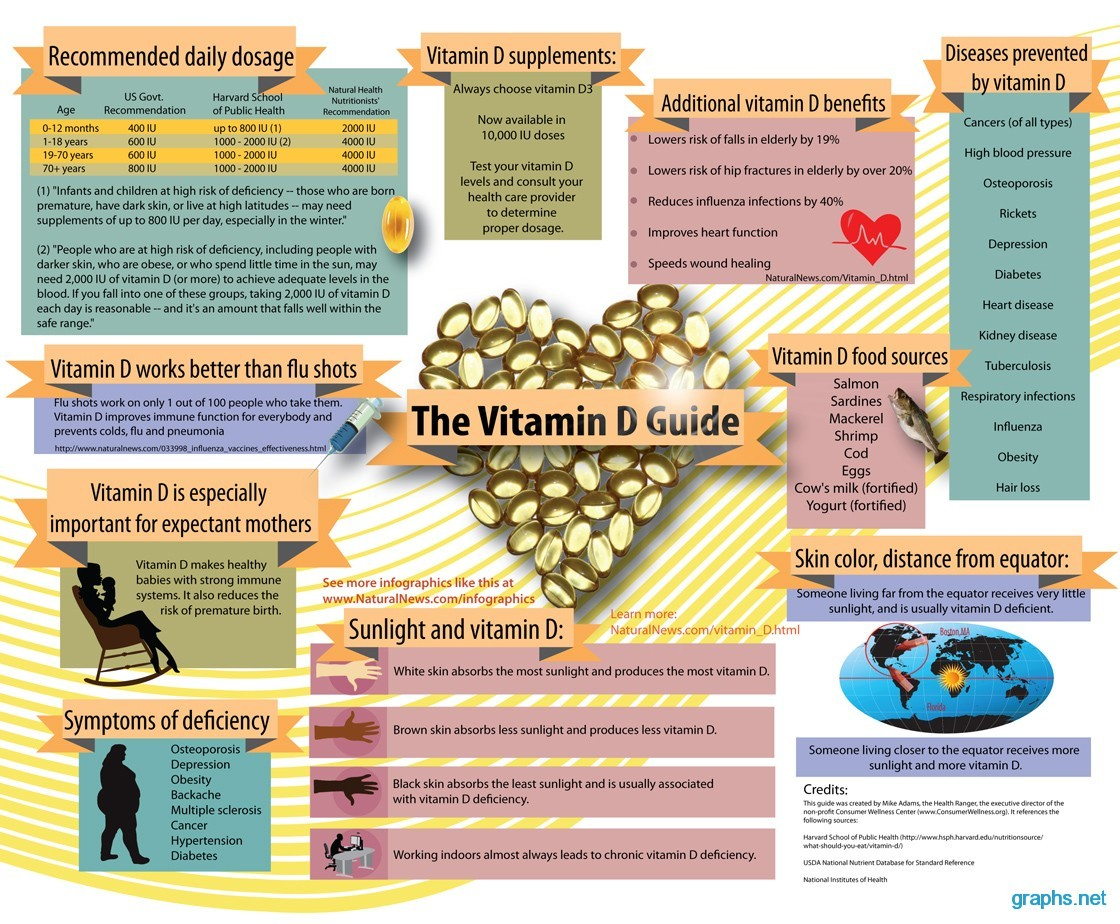 vitamin d myths facts and statistics