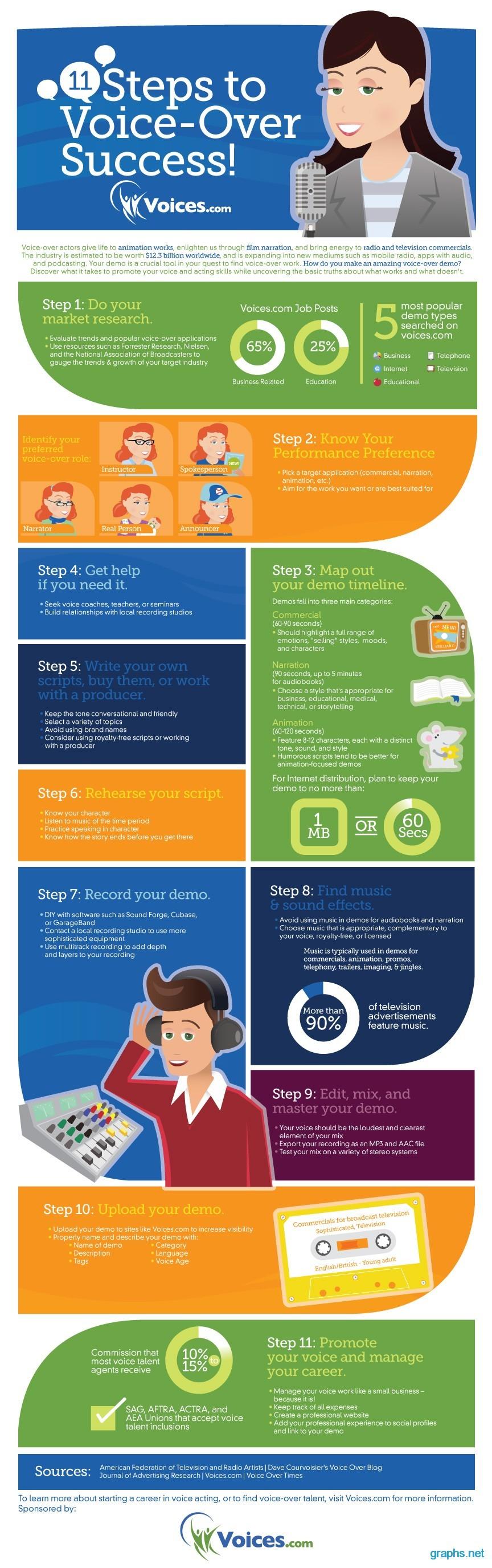 voice success visualize steps