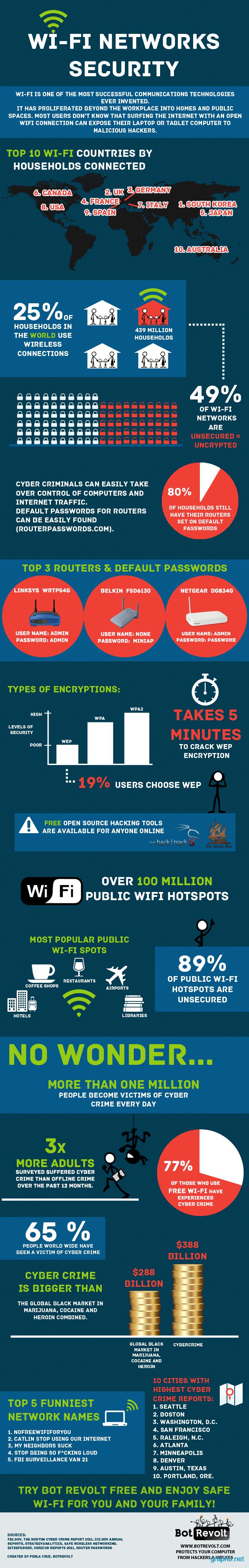 wifi network security statistics