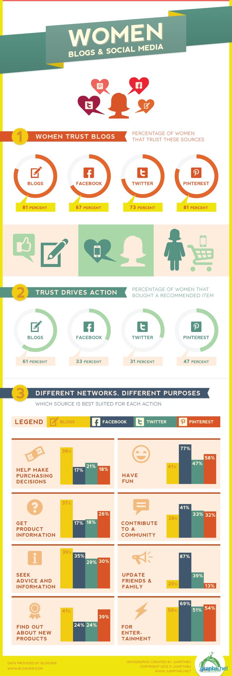 women social media statistics