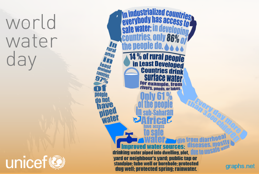 world water day statistics