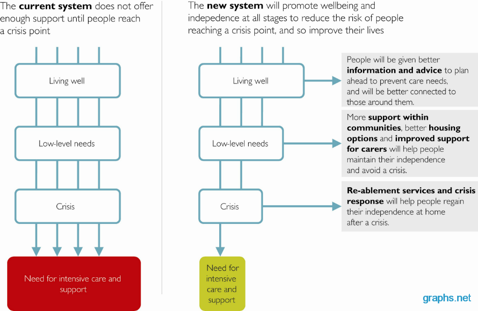 Current And New System flowchart