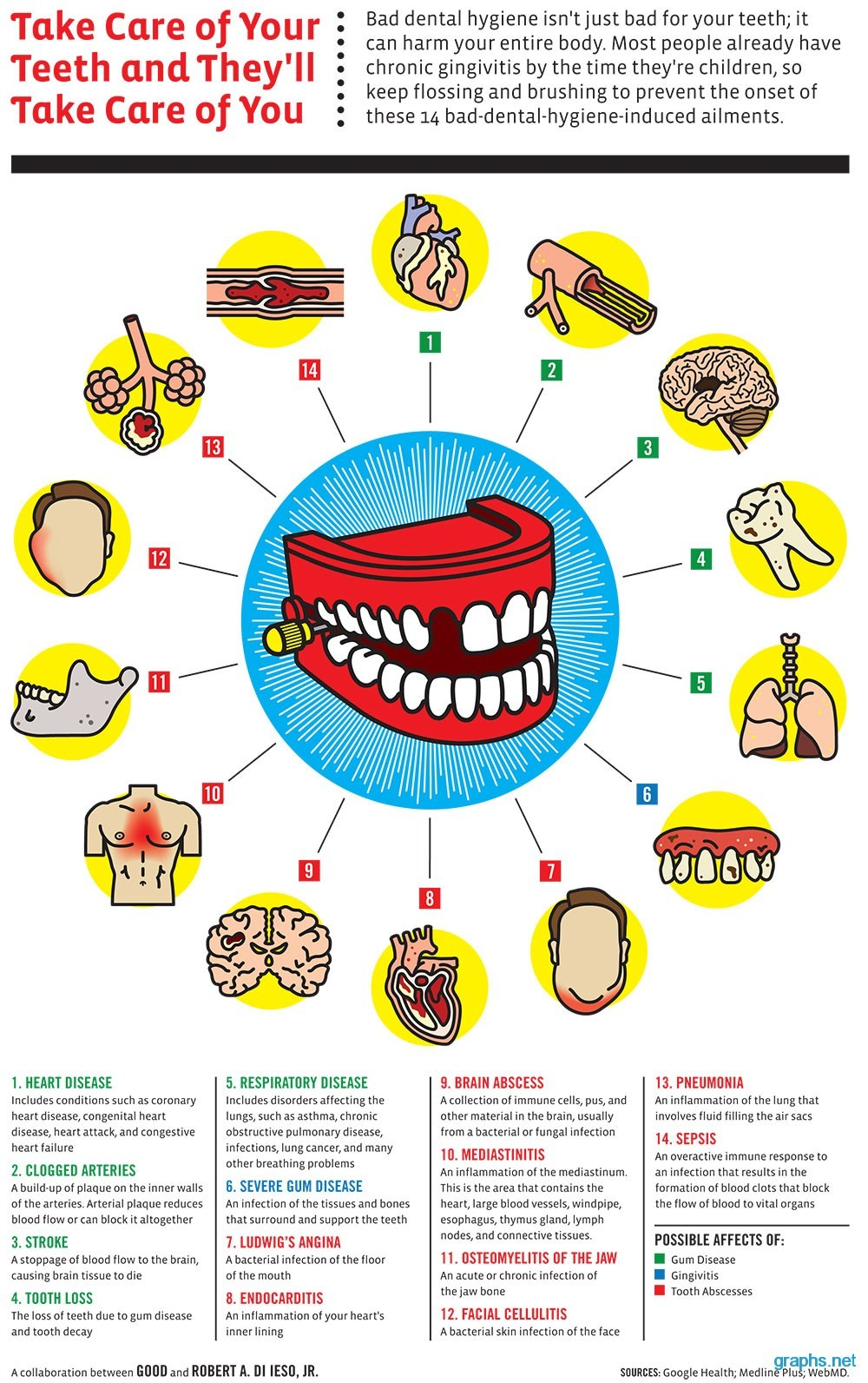 Dental care disease and facts