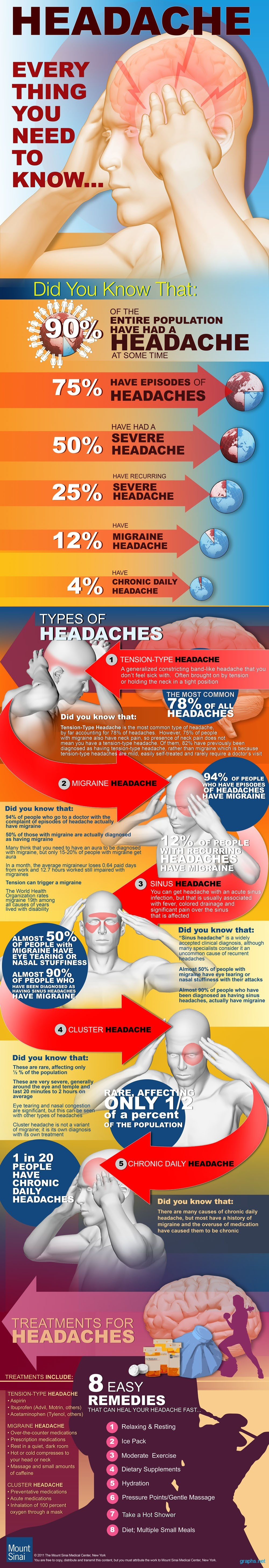 Facts about HEADACHES