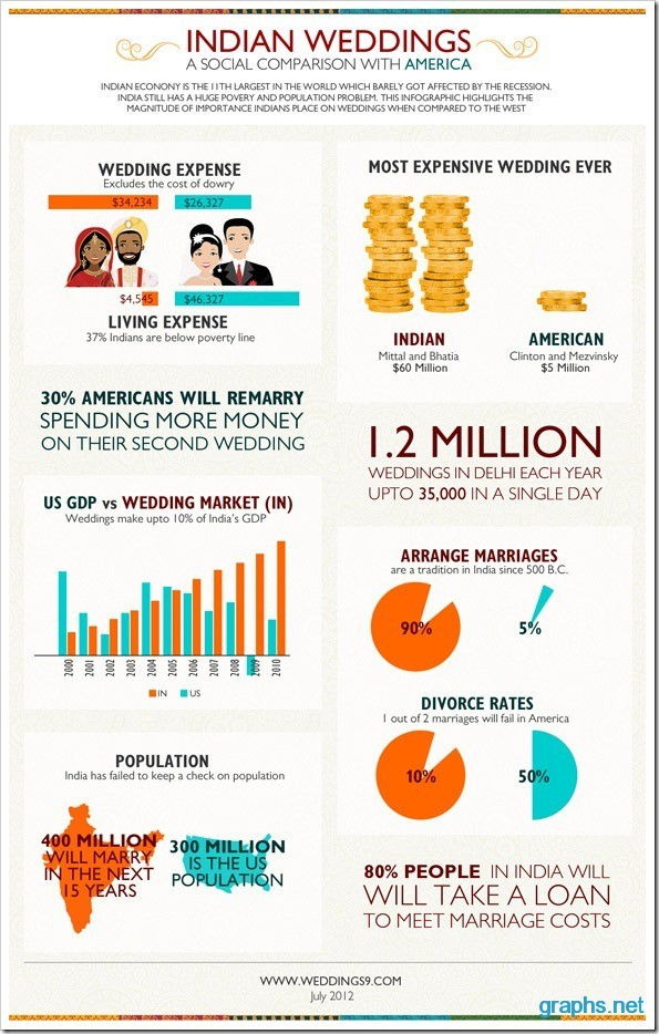 Indian and American Wedding Comparison