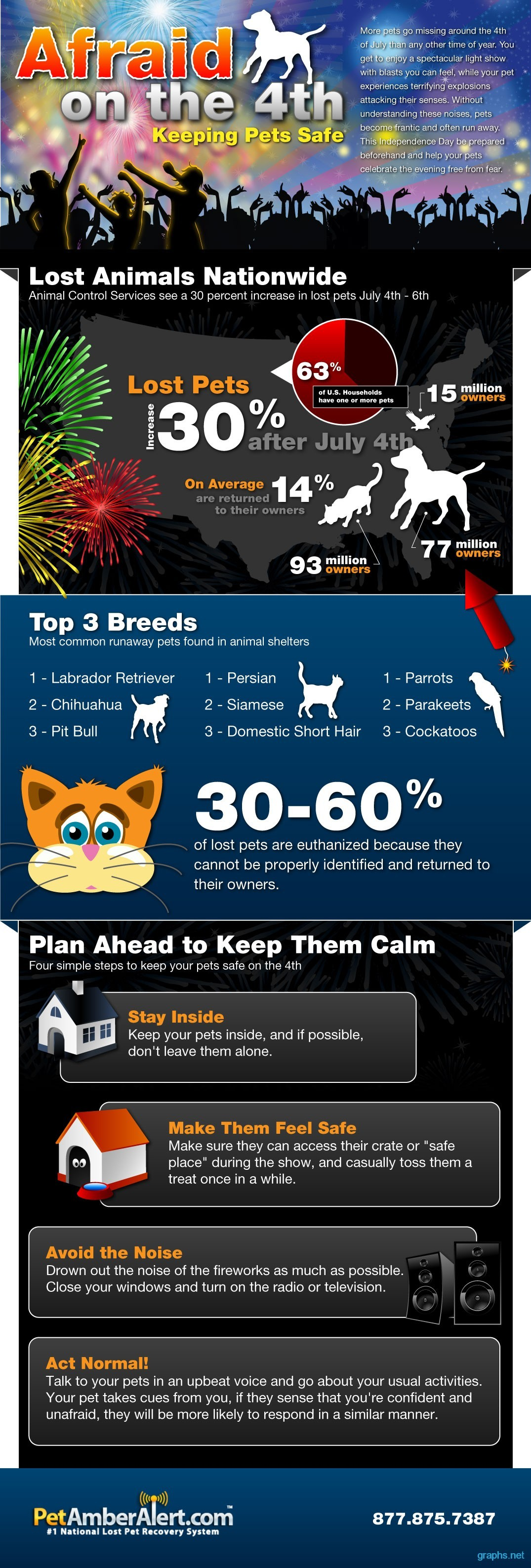 July 4th fireworks safe your pets