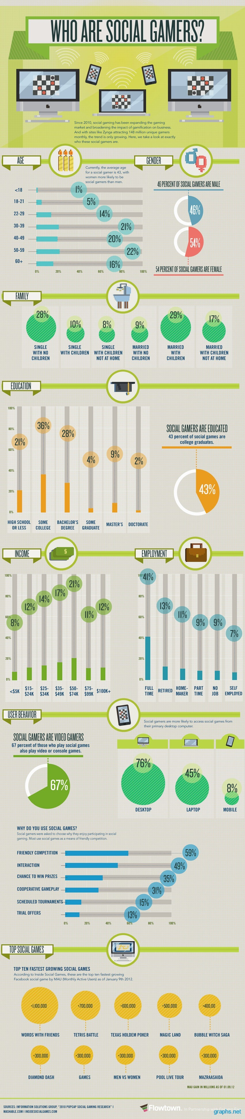 Social Gaming by the Numbers