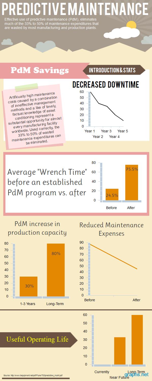 advantages of predictive maintenance