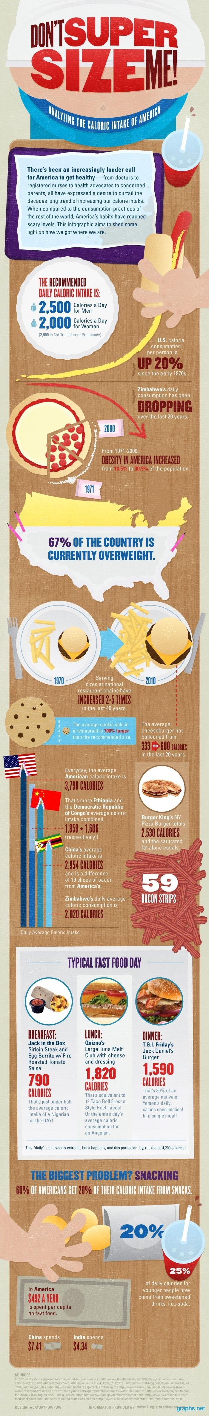 american calories health benefits